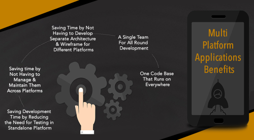 Technologies That Should Be Scrutinized While Developing Chat Applications